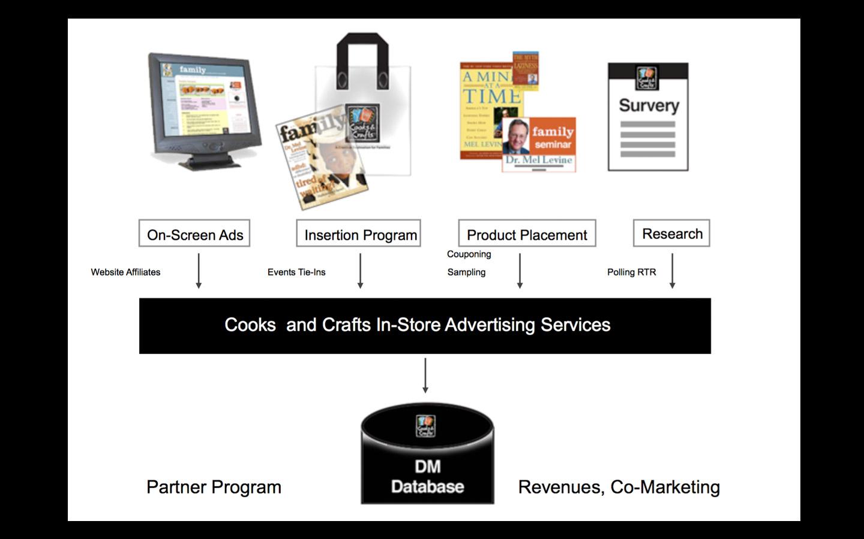 <p>Marketing / CRM planning</p>